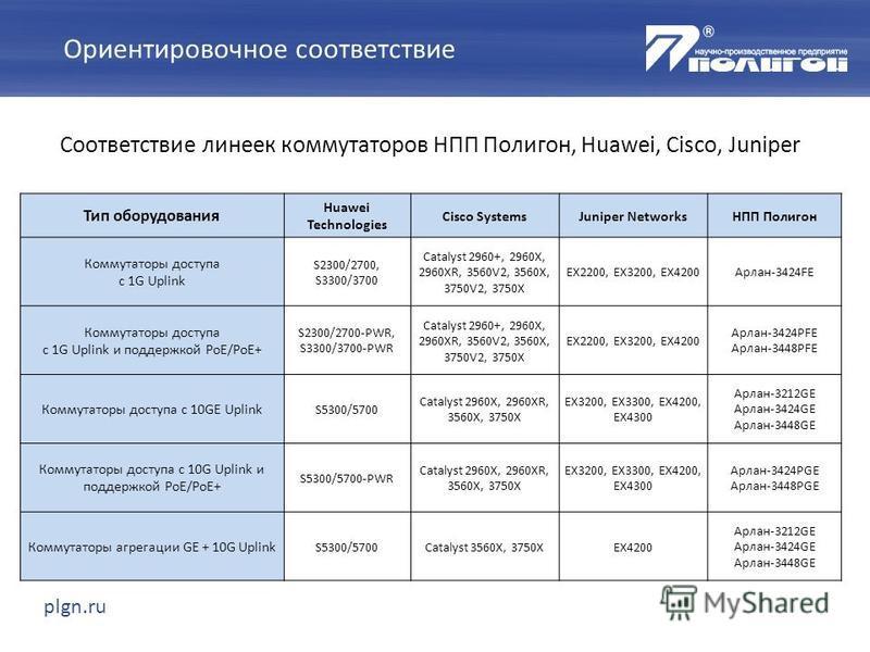 plgn.ru Ориентировочное соответствие Соответствие линеек коммутаторов НПП Полигон, Huawei, Cisco, Juniper Тип оборудования Huawei Technologies Cisco SystemsJuniper NetworksНПП Полигон Коммутаторы доступа с 1G Uplink S2300/2700, S3300/3700 Catalyst 29