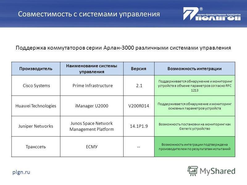 plgn.ru Совместимость с системами управления Поддержка коммутаторов серии Арлан-3000 различными системами управления Производитель Наименование системы управления Версия Возможность интеграции Cisco SystemsPrime Infrastructure2.1 Поддерживается обнар