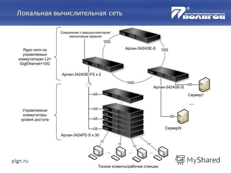 plgn.ru Локальная вычислительная сеть