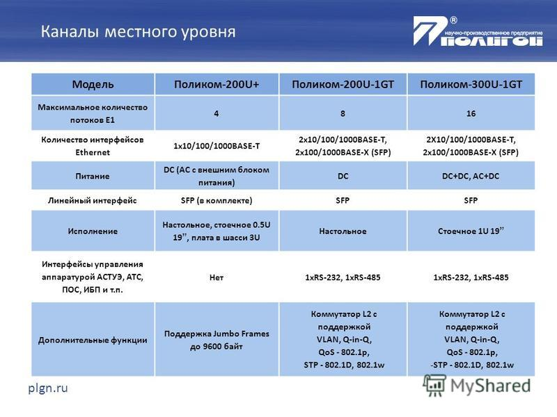 plgn.ru Модель Поликом-200U+Поликом-200U-1GTПоликом-300U-1GT Максимальное количество потоков E1 4816 Количество интерфейсов Ethernet 1x10/100/1000BASE-T 2x10/100/1000BASE-T, 2x100/1000BASE-X (SFP) 2X10/100/1000BASE-T, 2x100/1000BASE-X (SFP) Питание D