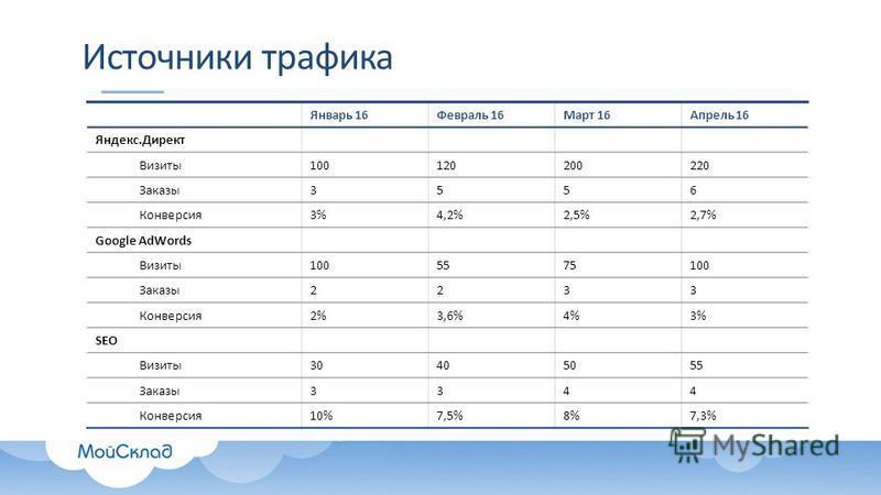 Источники трафика Январь 16Февраль 16Март 16Апрель 16 Яндекс.Директ Визиты 100120200220 Заказы 3556 Конверсия 3%4,2%2,5%2,7% Google AdWords Визиты 1005575100 Заказы 2233 Конверсия 2%2%3,6%4%3% SEO Визиты 30405055 Заказы 3344 Конверсия 10%7,5%8%7,3%
