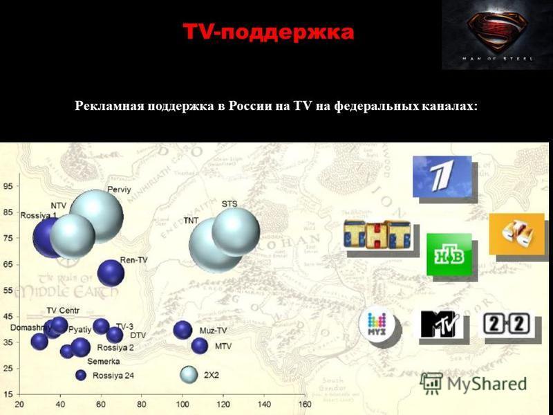 Рекламная поддержка в России на TV на федеральных каналах: TV-поддержка
