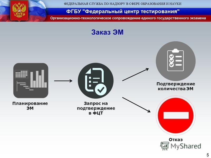 Заказ ЭМ 5 Планирование ЭМ Запрос на подтверждение в ФЦТ Подтверждение количества ЭМ Отказ