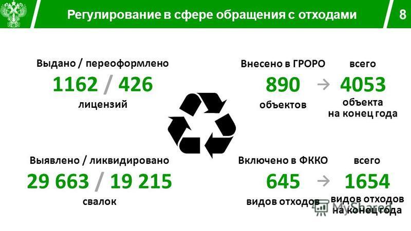 Регулирование в сфере обращения с отходами 8 Выдано / переоформлено 1162 / 426 лицензий Внесено в ГРОРО 890 объектов Включено в ФККО 645 видов отходов Выявлено / ликвидировано 29 663 / 19 215 свалок всего 4053 объекта на конец года всего 1654 видов о