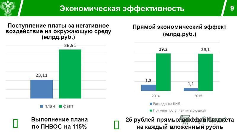 Экономическая эффективность 9 Прямой экономический эффект (млрд.руб.) 25 рублей прямых доходов бюджета на каждый вложенный рубль Поступление платы за негативное воздействие на окружающую среду (млрд.руб.) Выполнение плана по ПНВОС на 115%