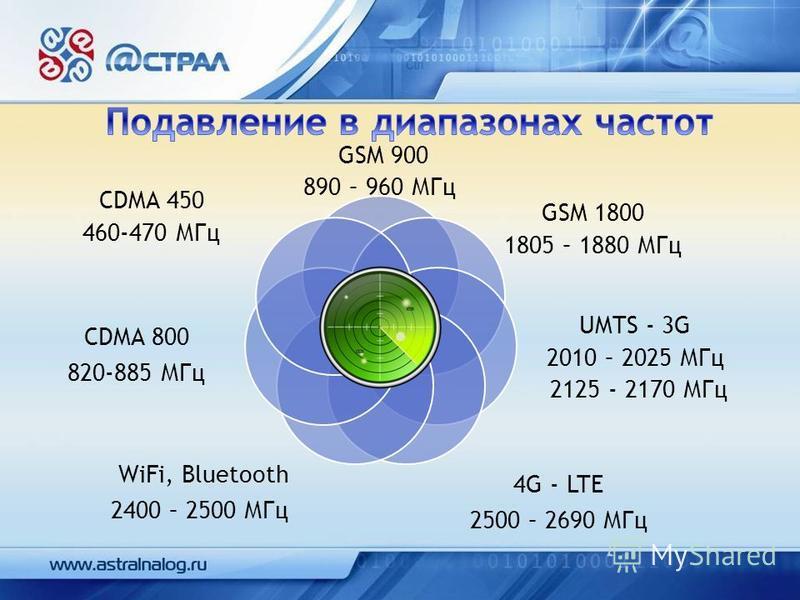 GSM 900 890 – 960 МГц GSM 1800 1805 – 1880 МГц UMTS - 3G 2010 – 2025 МГц 2125 - 2170 МГц 4G - LTE 2500 – 2690 МГц WiFi, Bluetooth 2400 – 2500 МГц CDMA 800 820-885 МГц CDMA 450 460-470 МГц