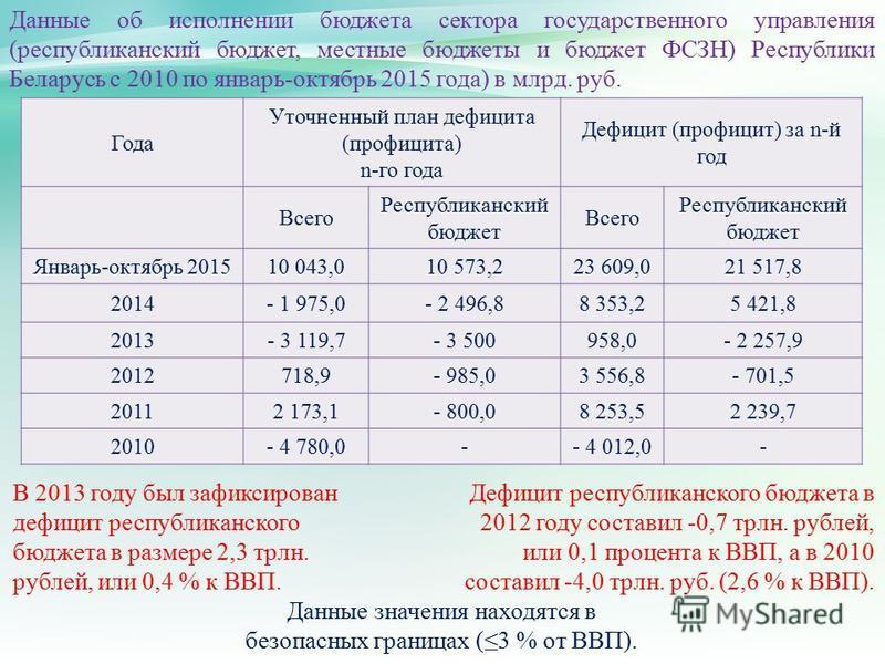 В 2013 году был зафиксирован дефицит республиканского бюджета в размере 2,3 трлн. рублей, или 0,4 % к ВВП. Данные об исполнении бюджета сектора государственного управления (республиканский бюджет, местные бюджеты и бюджет ФСЗН) Республики Беларусь с