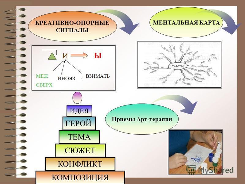 КОМПОЗИЦИЯ КОНФЛИКТ СЮЖЕТ ТЕМА ГЕРОЙ ИДЕЯ КРЕАТИВНО-ОПОРНЫЕ СИГНАЛЫ МЕНТАЛЬНАЯ КАРТА Приемы Арт-терапии