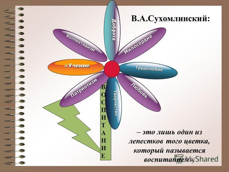 В.А.Сухомлинский: «Учение Коллективизм Доброта Милосердие Трудолюбие Патриотизм Любовь Творчество – это лишь один из лепестков того цветка, который называется воспитанием». ВОСПИТАНИЕВОСПИТАНИЕ