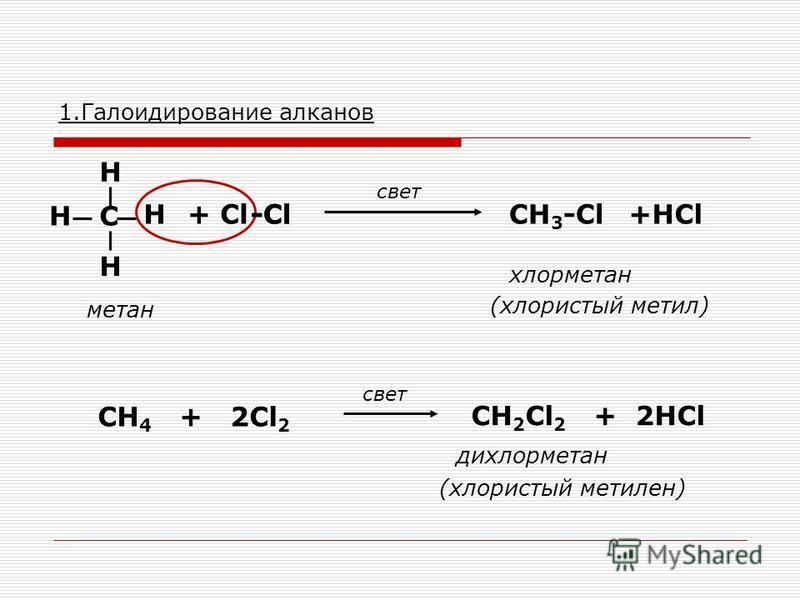 1. Галоидирование алканов С Н Н Н Н + Сl-Сl-Сl свет метан +HClCH 3 -Cl хлорметан -Cl (хлористый метил) СH 4 + 2Cl 2 CH 2 Cl 2 + 2HCl свет дихлорметан (хлористый метилен)