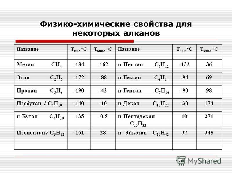Физико-химические свойства для некоторых алканов НазваниеТ пл., о СТ кип., о СНазваниеТ пл., о СТ кип., о С Метан СН 4 -184-162 н-Пентан С 5 Н 12 -13236 Этан С 2 Н 6 -172-88 н-Гексан С 6 Н 14 -9469 Пропан С 3 Н 8 -190-42 н-Гептан С 7 Н 16 -9098 Изобу