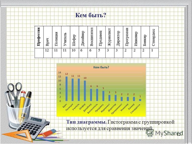 Кем быть? Тип диаграммы. Гистограмма с группировкой используется для сравнения значений. 12