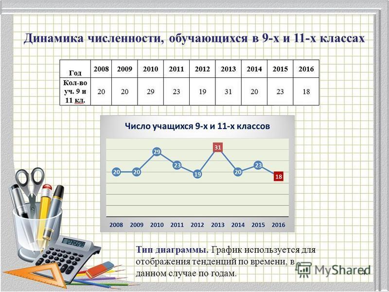 Динамика численности, обучающихся в 9-х и 11-х классах Тип диаграммы. График используется для отображения тенденций по времени, в данном случае по годам. 4
