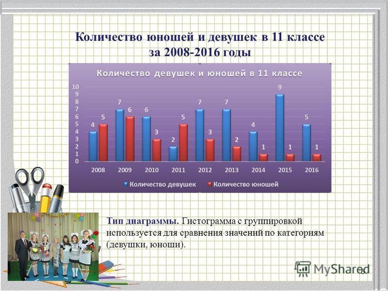 Количество юношей и девушек в 11 классе за 2008-2016 годы Тип диаграммы. Гистограмма с группировкой используется для сравнения значений по категориям (девушки, юноши). 6