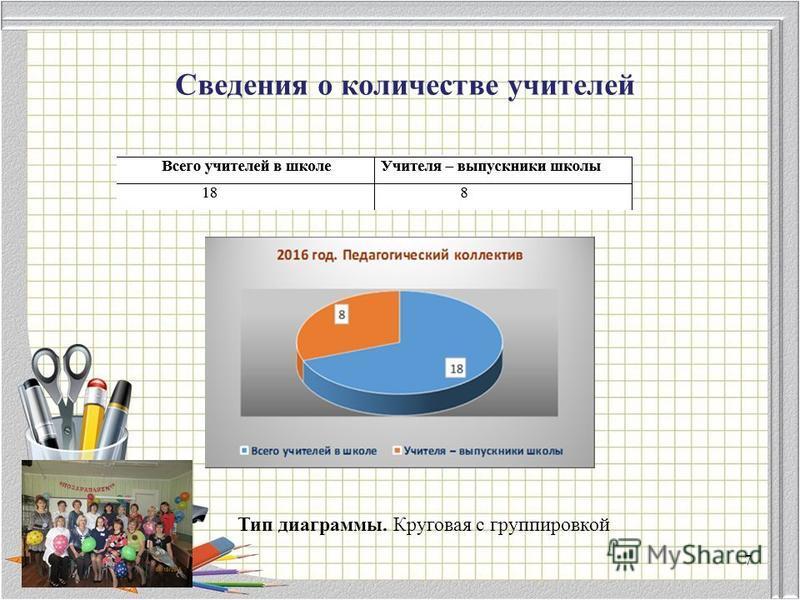Сведения о количестве учителей Тип диаграммы. Круговая с группировкой 7