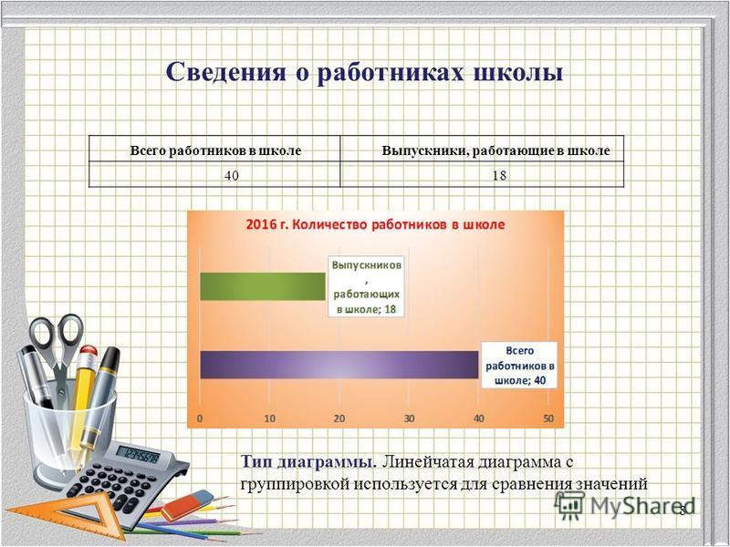 Сведения о работниках школы Всего работников в школе Выпускники, работающие в школе 4018 Тип диаграммы. Линейчатая диаграмма с группировкой используется для сравнения значений 8
