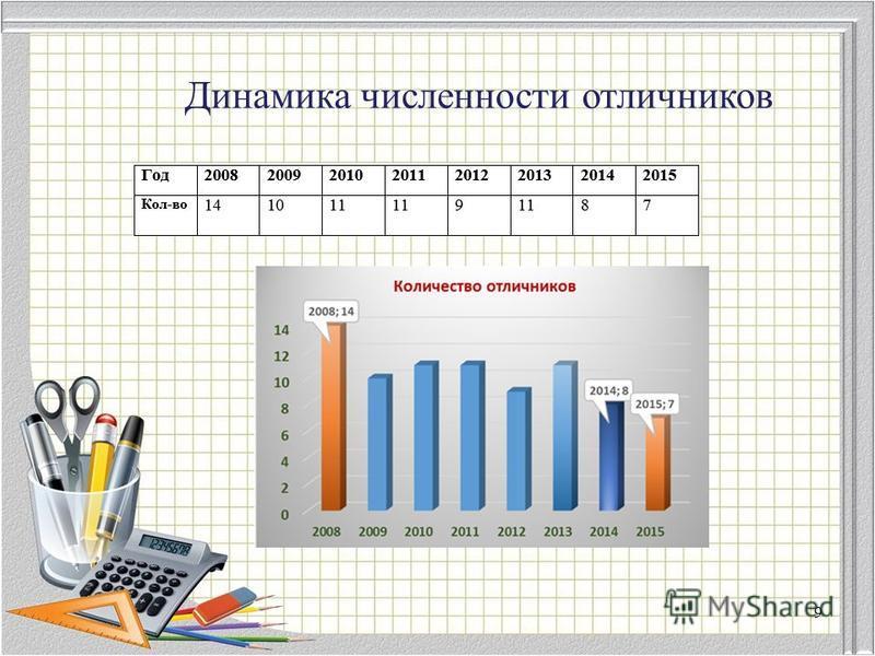 Динамика численности отличников 9
