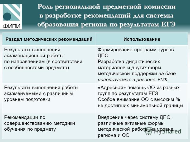 Роль региональной предметной комиссии в разработке рекомендаций для системы образования региона по результатам ЕГЭ Раздел методических рекомендаций Использование Результаты выполнения экзаменационной работы по направлениям (в соответствии с особеннос