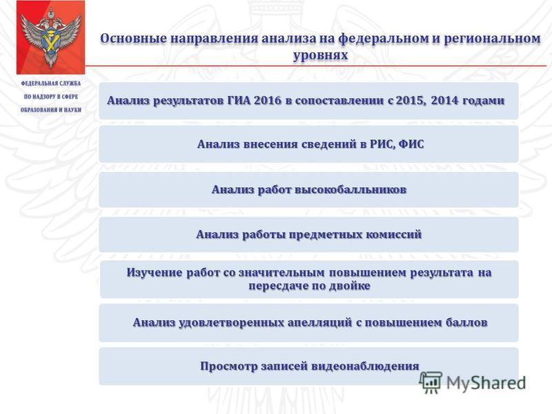 Основные направления анализа на федеральном и региональном уровнях Анализ результатов ГИА 2016 в сопоставлении с 2015, 2014 годами Анализ внесения сведений в РИС, ФИС Анализ работ высокобалльников Анализ работы предметных комиссий Изучение работ со з