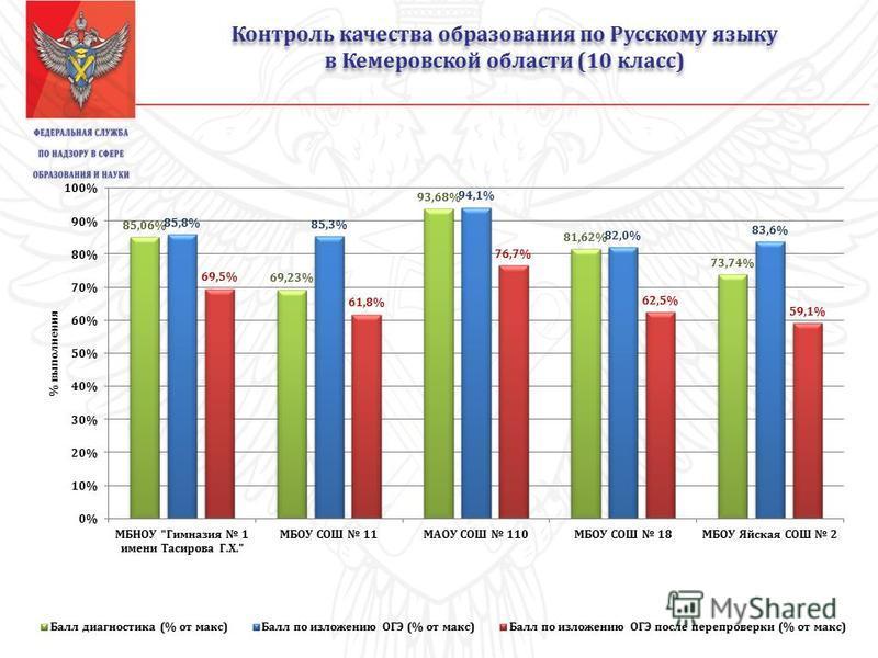 Контроль качества образования по Русскому языку в Кемеровской области (10 класс) Контроль качества образования по Русскому языку в Кемеровской области (10 класс)