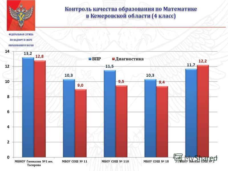 Контроль качества образования по Математике в Кемеровской области (4 класс) Контроль качества образования по Математике в Кемеровской области (4 класс)