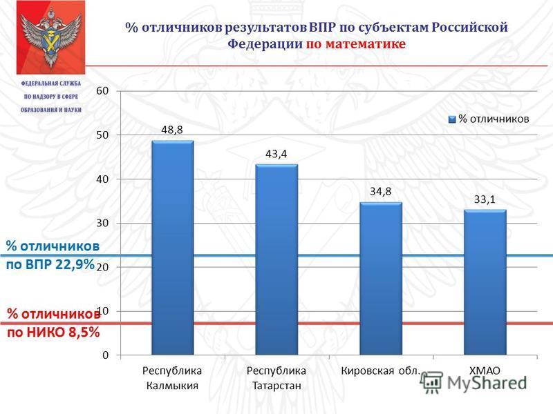 % отличников результатов ВПР по субъектам Российской Федерации по математике % отличников по НИКО 8,5% % отличников по ВПР 22,9%