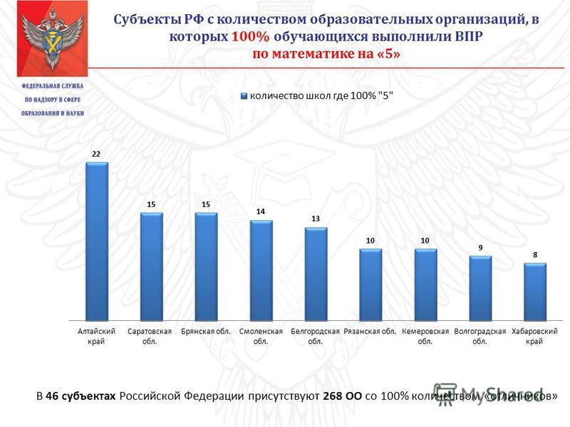 Субъекты РФ с количеством образовательных организаций, в которых 100% обучающихся выполнили ВПР по математике на «5» В 46 субъектах Российской Федерации присутствуют 268 ОО со 100% количеством «отличников»