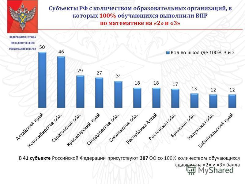 В 41 субъекте Российской Федерации присутствуют 387 ОО со 100% количеством обучающихся сдавших на «2» и «3» балла Субъекты РФ с количеством образовательных организаций, в которых 100% обучающихся выполнили ВПР по математике на «2» и «3»