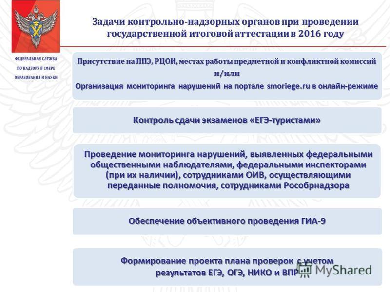 Задачи контрольно-надзорных органов при проведении государственной итоговой аттестации в 2016 году Присутствие на ППЭ, РЦОИ, местах работы предметной и конфликтной комиссий и/или Организация мониторинга нарушений на портале smoriege.ru в онлайн-режим