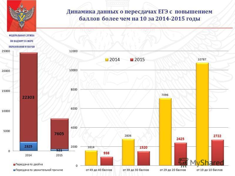 Динамика данных о пересдачах ЕГЭ с повышением баллов более чем на 10 за 2014-2015 годы
