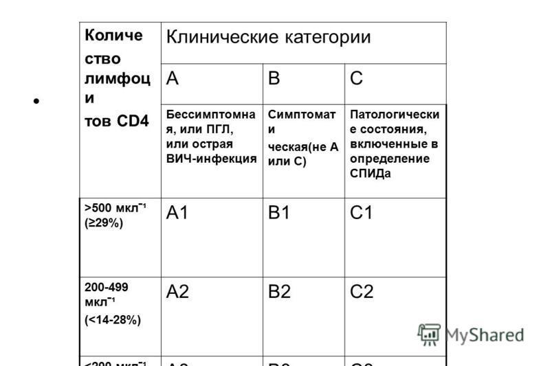 Количе ство лимфоцитов CD4 Клинические категории АВС Бессимптомна я, или ПГЛ, или острая ВИЧ-инфекция Симптомат и ческая(не А или С) Патологически е состояния, включенные в определение СПИДа >500 мклˉ¹ (29%) А1В1С1 200-499 мклˉ¹ (<14-28%) А2В2С2 <200
