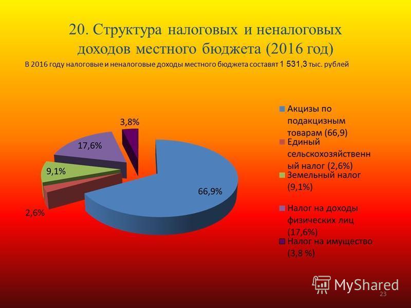 20. Структура налоговых и неналоговых доходов местного бюджета (2016 год) В 2016 году налоговые и неналоговые доходы местного бюджета составят 1 531,3 тыс. рублей 23