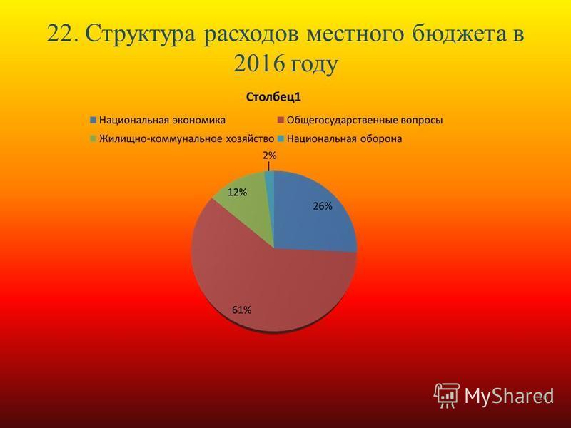 22. Структура расходов местного бюджета в 2016 году 26