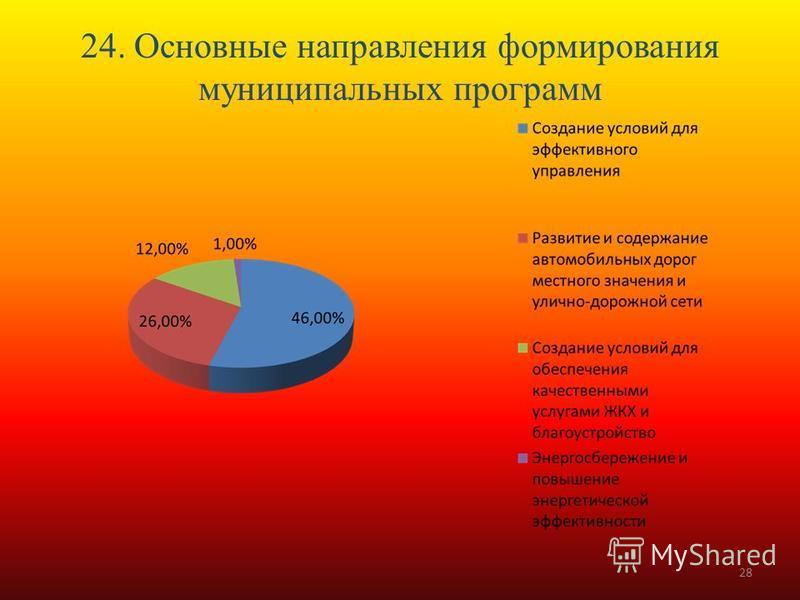 24. Основные направления формирования муниципальных программ 28