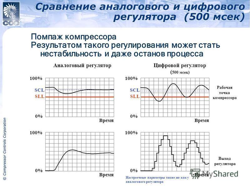 Сравнение аналогового и цифрового регулятора (500 мсек) 2011 Compressor Controls Corporation Аналоговый регулятор SLL SCL 100% 0% 100% 0% SLL SCL 100% 0% Выход регулятора 100% 0% Рабочая точка компрессора Цифровой регулятор ( 500 мсек) Время Помпаж к