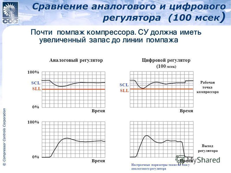 Сравнение аналогового и цифрового регулятора (100 мсек ) 2011 Compressor Controls Corporation SLL SCL 0% 100% 0% Настроечеые параметры такие же как у аналогового регулятора SLL SCL 100% 0% 100% 0% Время Почти помпаж компрессора. СУ должна иметь увели