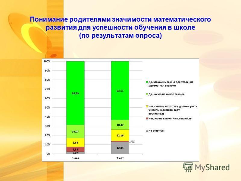 Понимание родителями значимости математического развития для успешности обучения в школе (по результатам опроса)