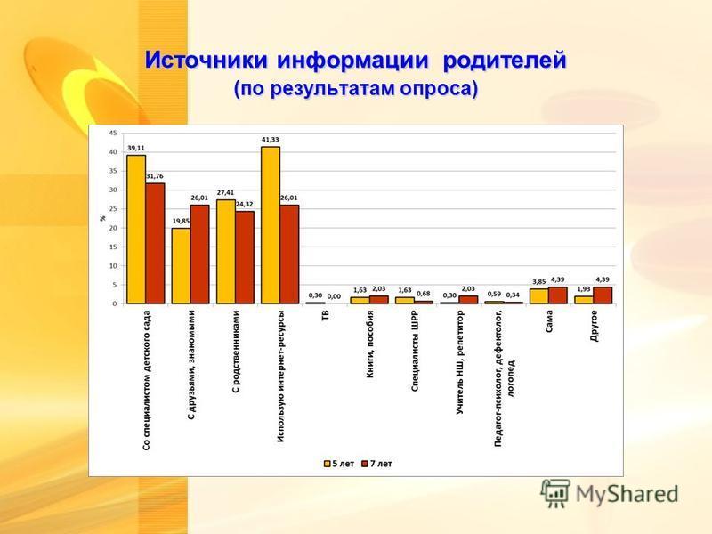 Источники информации родителей (по результатам опроса)