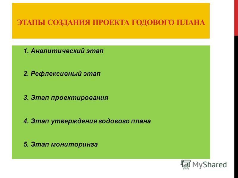 ЭТАПЫ СОЗДАНИЯ ПРОЕКТА ГОДОВОГО ПЛАНА 1. Аналитический этап 2. Рефлексивный этап 3. Этап проектирования 4. Этап утверждения годового плана 5. Этап мониторинга