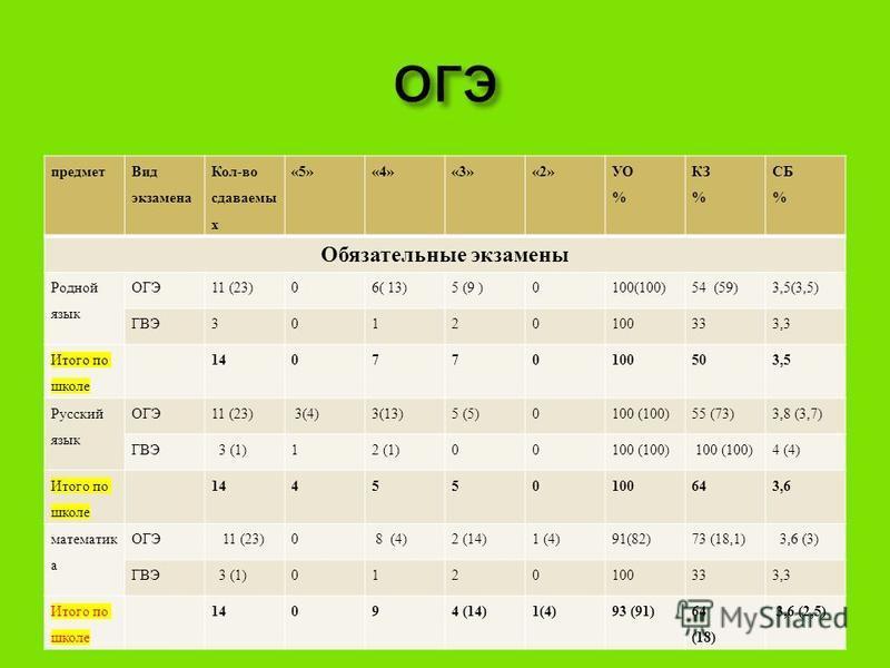 предмет Вид экзамена Кол-во сдаваемы х «5»«4»«3»«2» УО % КЗ % СБ % Обязательные экзамены Родной язык ОГЭ11 (23)06( 13)5 (9 )0100(100)54 (59)3,5(3,5) ГВЭ30120100333,3 Итого по школе 140770100503,5 Русский язык ОГЭ11 (23) 3(4)3(13)5 (5)0100 (100)55 (73