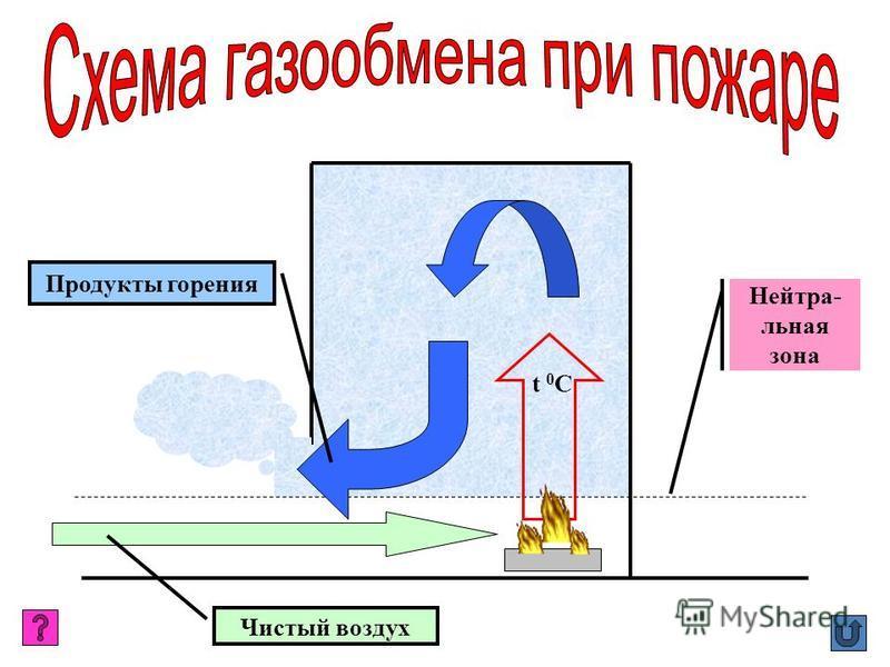 Чистый воздух t 0 C Продукты горения Нейтра- льная зона