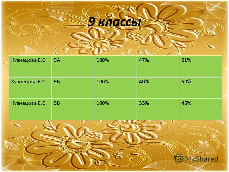 9 классы Кузнецова Е.С.9А100%47%51% Кузнецова Е.С.9Б100%40%50% Кузнецова Е.С.9В100%33%45%
