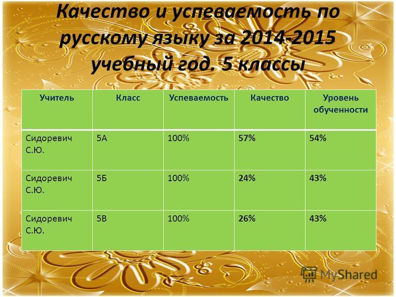 Качество и успеваемость по русскому языку за 2014-2015 учебный год. 5 классы Учитель КлассУспеваемость КачествоУровень обученности Сидоревич С.Ю. 5А100%57%54% Сидоревич С.Ю. 5Б100%24%43% Сидоревич С.Ю. 5В100%26%43%