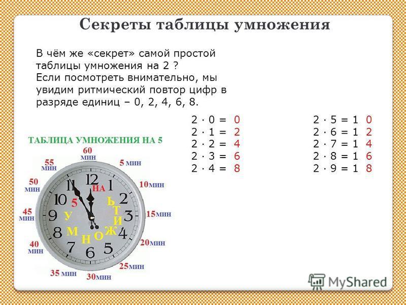 Секреты таблицы умножения В чём же «секрет» самой простой таблицы умножения на 2 ? Если посмотреть внимательно, мы увидим ритмический повтор цифр в разряде единиц – 0, 2, 4, 6, 8. 2 0 = 02 5 = 1 0 2 1 = 22 6 = 1 2 2 2 = 42 7 = 1 4 2 3 = 62 8 = 1 6 2