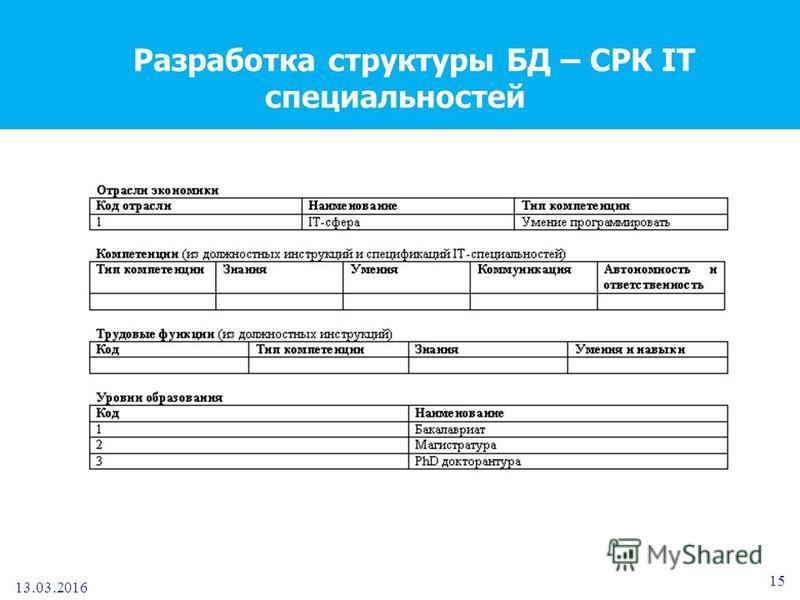 13.03.2016 15 Разработка структуры БД – СРК IT специальностей