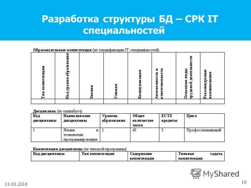 13.03.2016 16 Разработка структуры БД – СРК IT специальностей