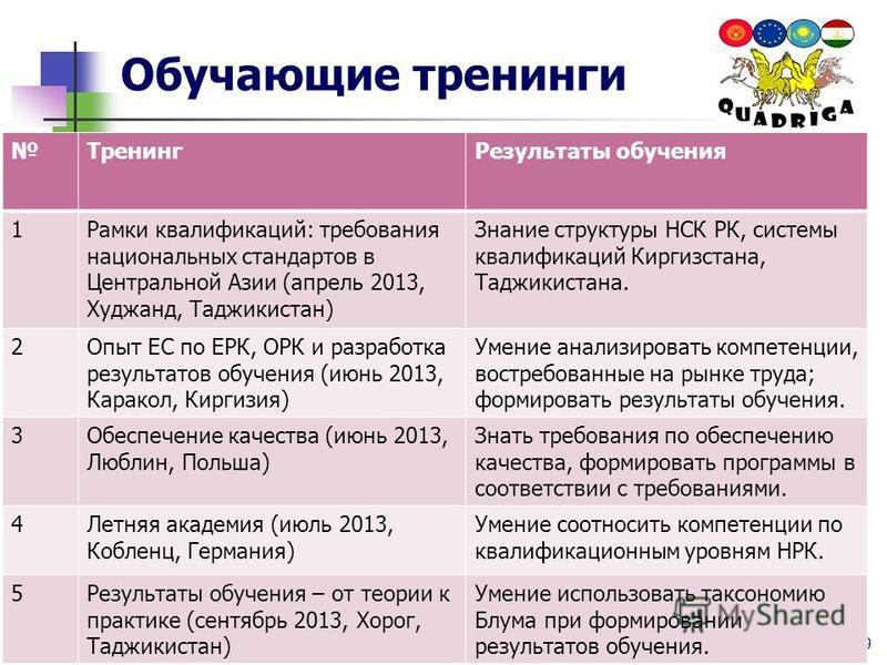 Обучающие тренинги 3/13/2016 9 Тренинг Результаты обучения 1Рамки квалификаций: требования национальных стандартов в Центральной Азии (апрель 2013, Худжанд, Таджикистан) Знание структуры НСК РК, системы квалификаций Киргизстана, Таджикистана. 2Опыт Е