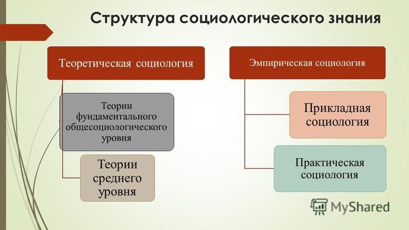 Структура социологического знания Теоретическая социология Теории фундаментального общесоциологического уровня Теории среднего уровня Эмпирическая социология Прикладная социология Практическая социология