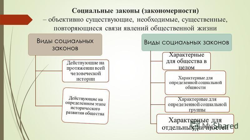 Социальные законы (закономерности) – объективно существующие, необходимые, существенные, повторяющиеся связи явлений общественной жизни Виды социальных законов Действующие на протяжении всей человеческой истории Действующие на определенном этапе исто