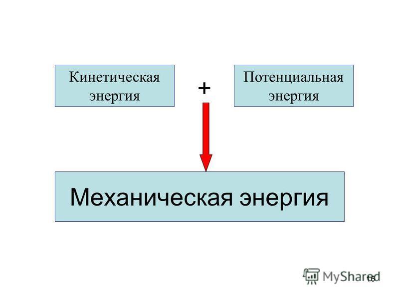 16 Механическая энергия Кинетическая энергия Потенциальная энергия +